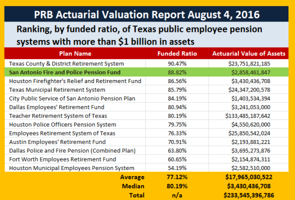 actuarial report -2- g s curran & company, ltd general comments the values and calculations in this report were determined by applying statistical analysis and.